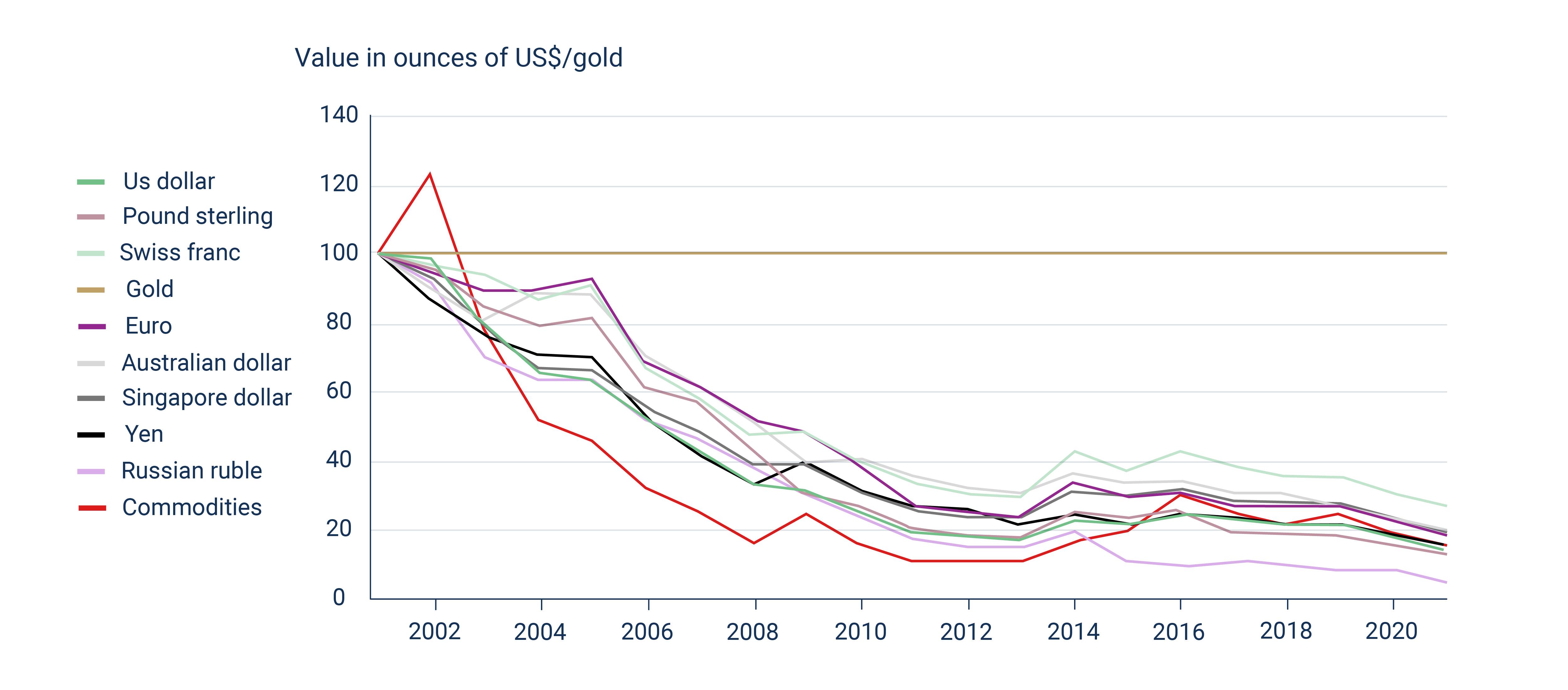 le graphique de l'or par rapport aux principales monnaies fiduciaires montre que l'or a conservé sa valeur alors que les monnaies fiduciaires se sont effondrées en raison de l'inflation.