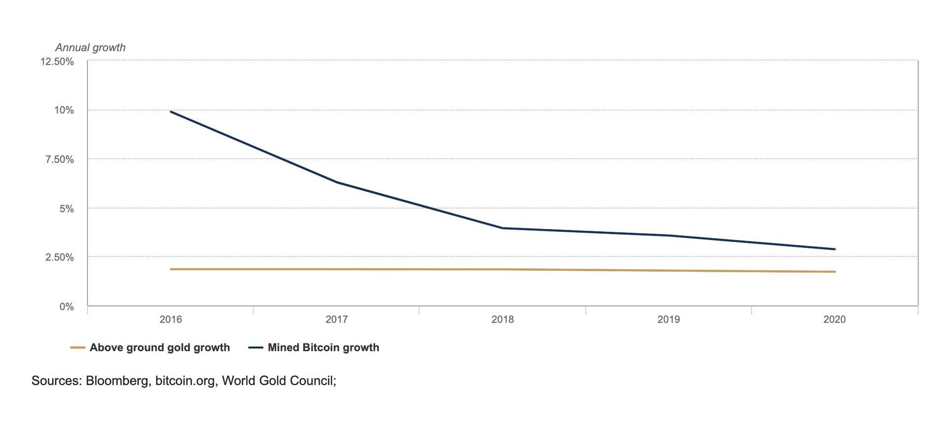 Grafik des jährlichen Wachstums von oberirdisch verfügbarem Gold und abgebautem Bitcoin, die zeigt, dass beide Vermögenswerte ein geringes Wachstum bei begrenztem Angebot haben, was sich positiv auf ihren Preis auswirkt.