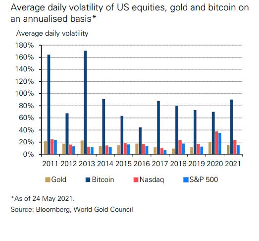 Grafik der Volatilität von US-Aktien inkl. Nasdaq und S&P500 Index im Vergleich zu Gold und Bitcoin für die Jahre 2011 bis 2021 mit Daten von Bloomberg und dem World Gold Council