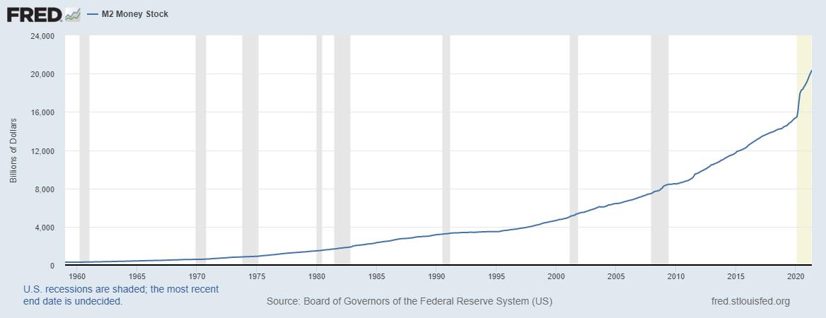m2 Geldmengengrafik, die zeigt, dass die Geldmenge, die in die US-Wirtschaft fließt, seit den 1960er Jahren erheblich zugenommen hat.